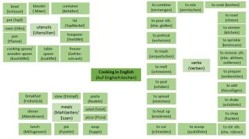 auf-englisch-kochen