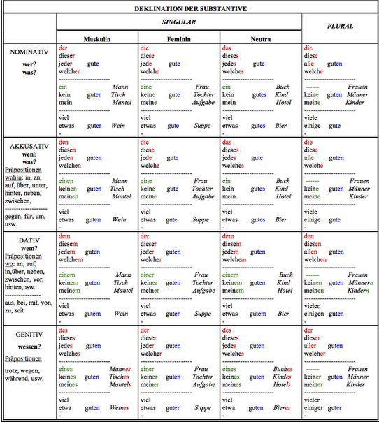Grammatik Avodaf