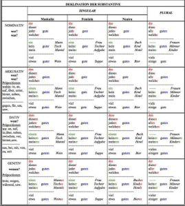 Deklination von Substantiven