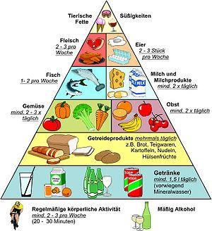 300px-ernahrungs_pyramide