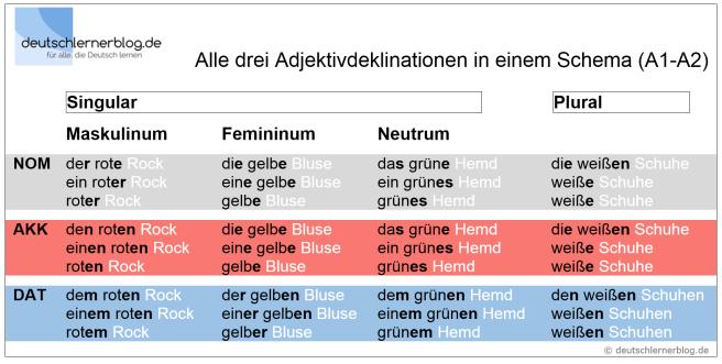 Adjektivdeklination_07_Adjektivdeklinationen_Tabelle_Deutsch_lernen_A1_A2_deutschlernerblog