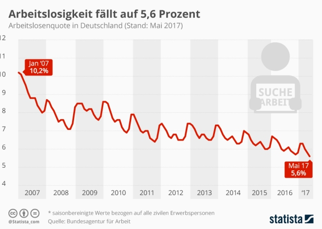 infografik_8338_deutschlands_arbeitslosenquote_n