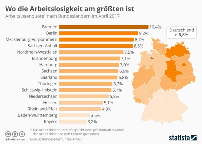 infografik_9340_arbeitslosigkeit_in_deutschen_bundeslaendern_n