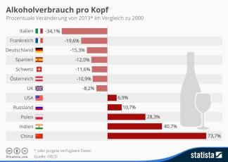 infografik_4701_alkoholverbrauch_pro_kopf_n