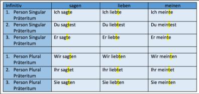 praeteritum-bei-schwachen-verben-ca