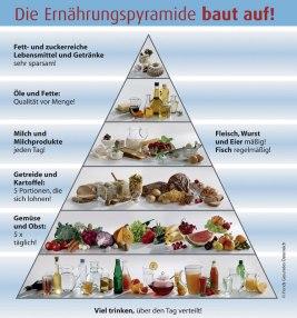 Ernaehrungspyramide_high (1)