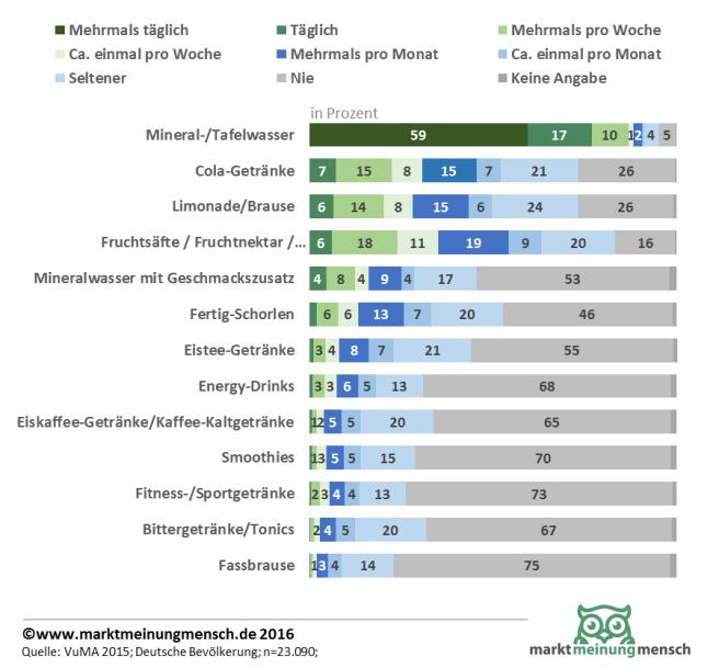 konsum-von-alkoholfreien-getraenken-in-deutschland-2015-content