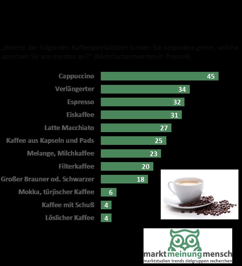 umfrage-kaffespezialitaeten-in-oesterreich